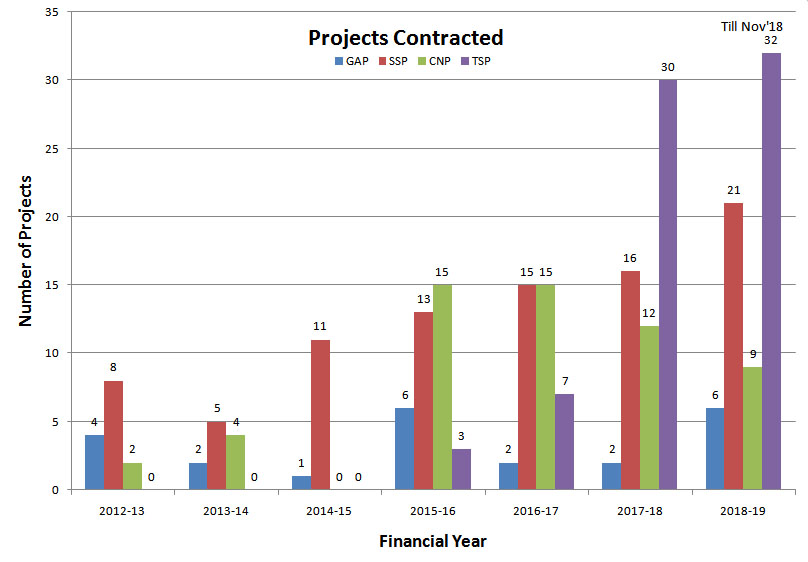 projects-contracted-nov-18