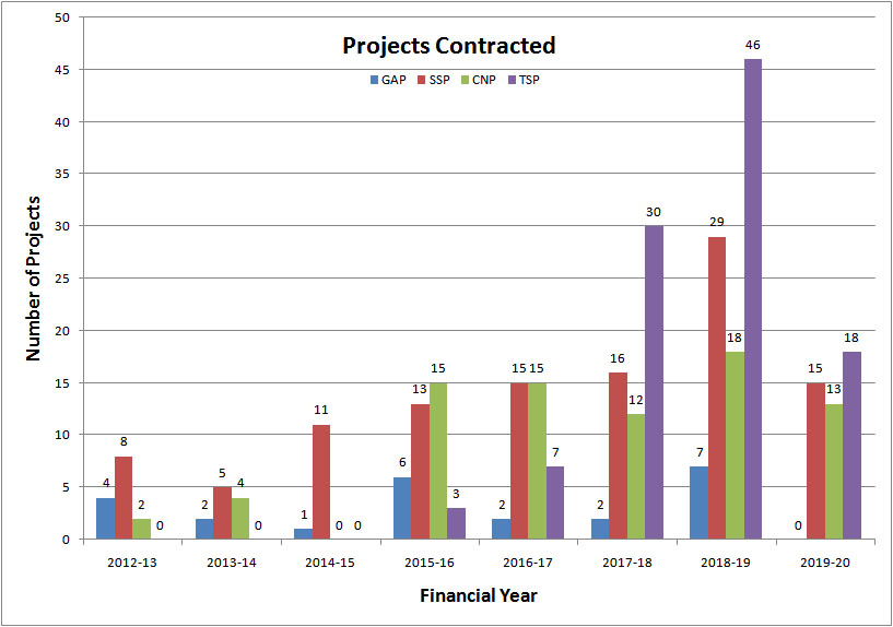 projects_contracted_aug_19